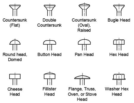 Wood Screws Types