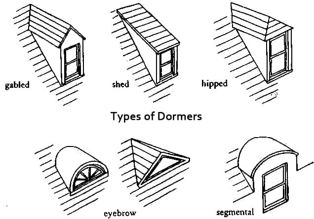 5 types of dormers the craftsman blog for Roof type names
