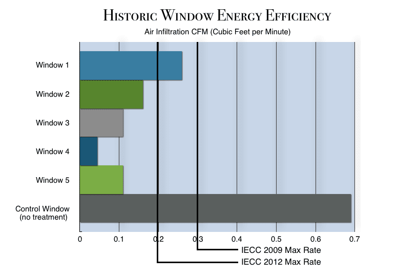 Historic window energy efficiency the craftsman blog for What makes a window energy efficient