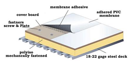 single-ply membrane flat roof